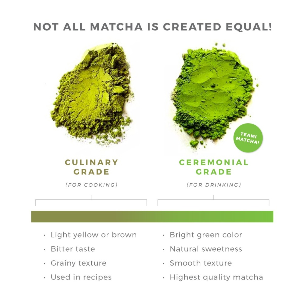 culinary grade matcha vs ceremonial grade matcha green tea